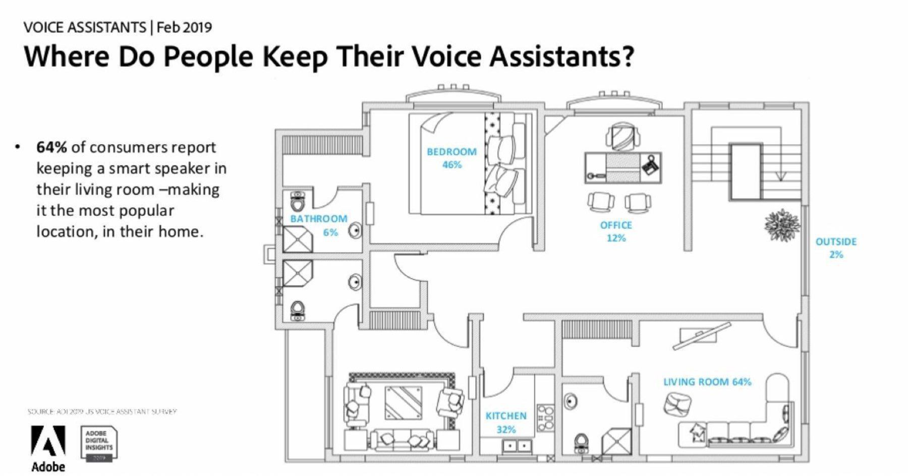 ADOBE research on where voice assistants are places inside of a home by room